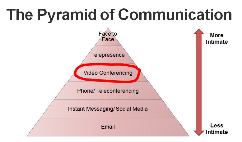 Pyramid of Communication - Virtual Team Building Activities